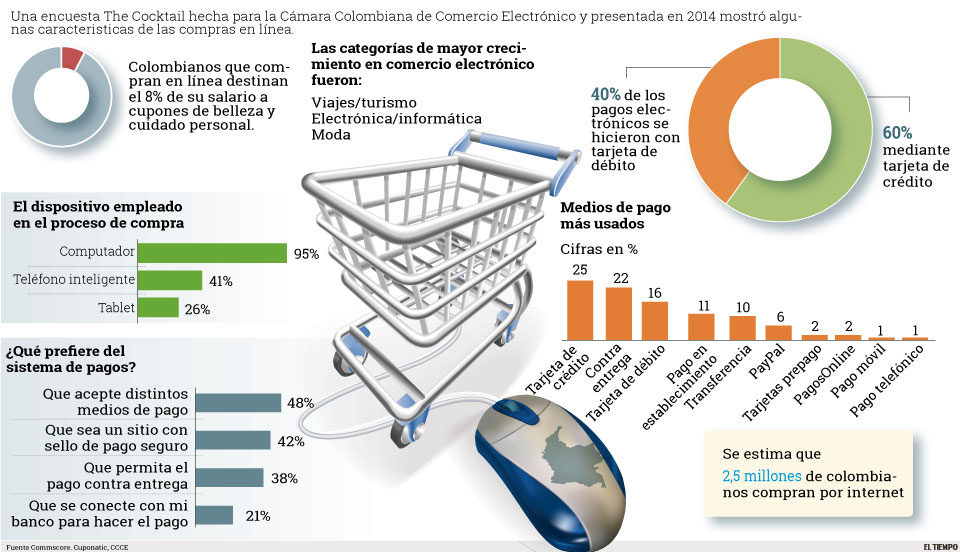 Infografia Compras On line